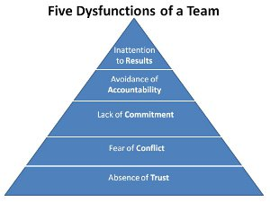 """Five Dysfunctions of a Team"""