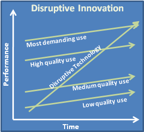 disruptive_innovation