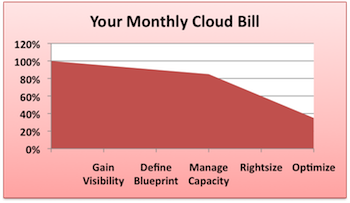 cloud_costs