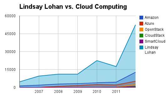 cloud_press_lidsay_lohan