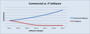 software-investment